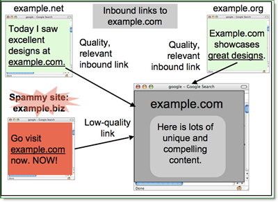 google$0027s definition of spammy sites
